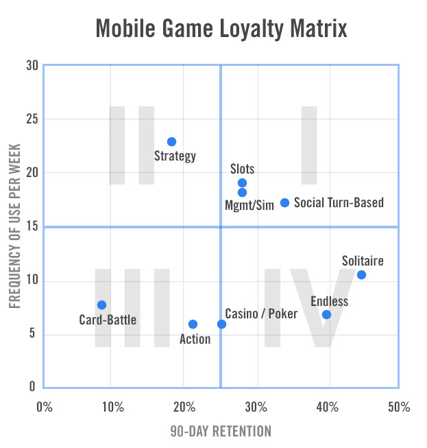 Ha! Found it! It came from TechCrunch. The Y axis tells you how many times a user plays the game, The X axis points how long the app stays installed on a casual gamer's phone. Look up tech crunch's article here: http://techcrunch.com/2012/12/14/engagement-mobile-games/